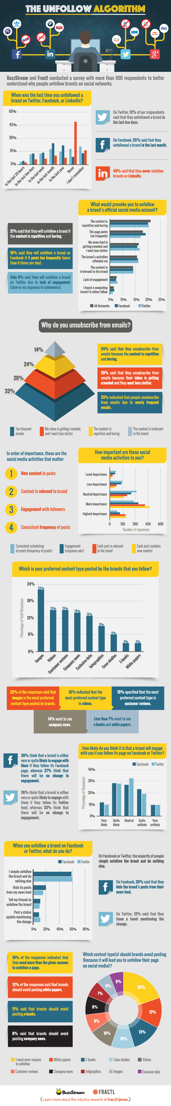 Why People Unfollow Brands on Social Media [Infographic]