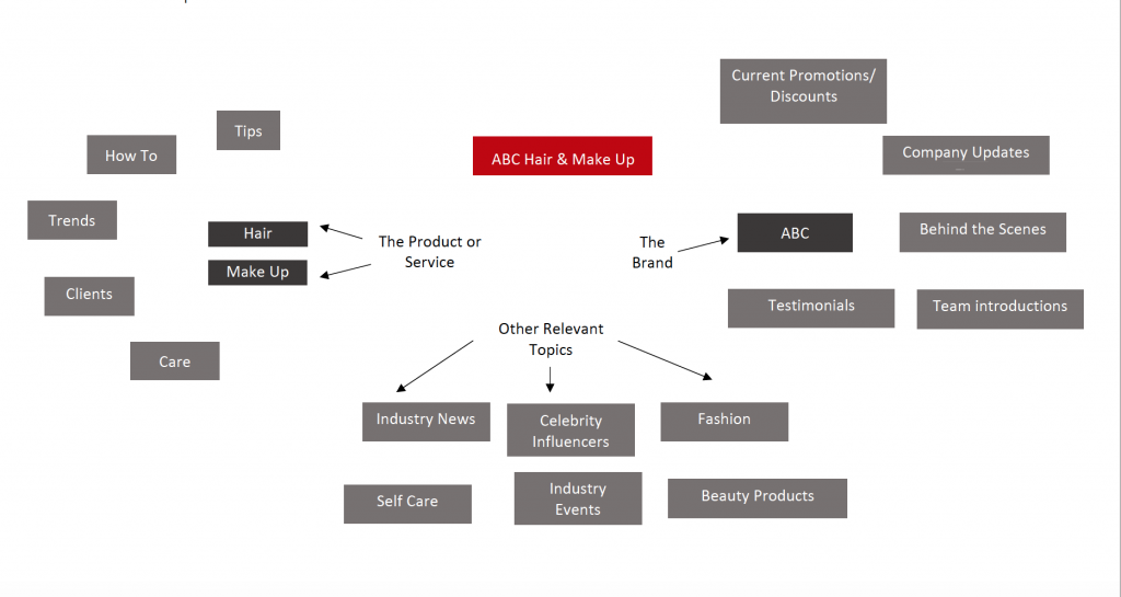 Content Map Example